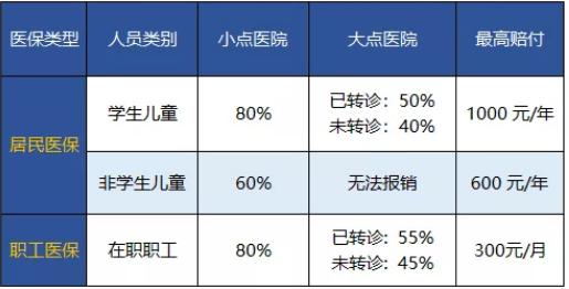 一线城市广州的医保政策有什么特点呢?