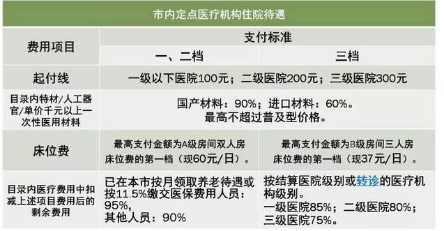 深圳的医保政策究竟怎么样?